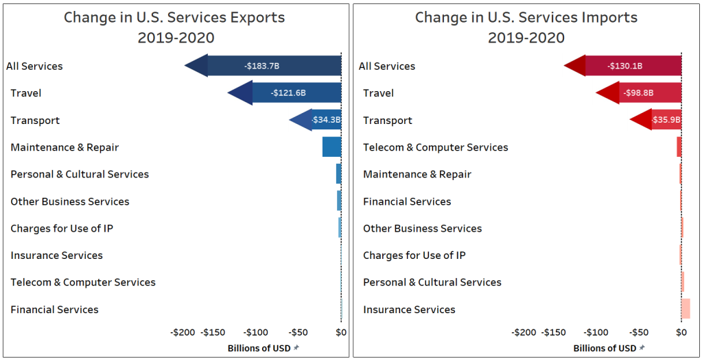 Graphs showing the change in U.S. exports from 2019-2020 across various services.