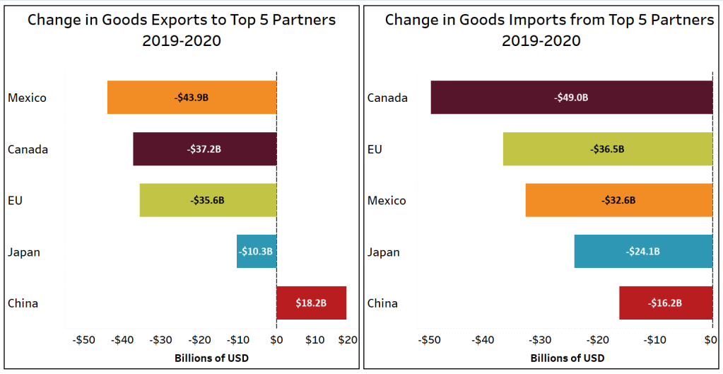Graphs showing changes in goods imports and exports by trade partner. Partners are ranked by 2020 exports/imports from greatest to least.