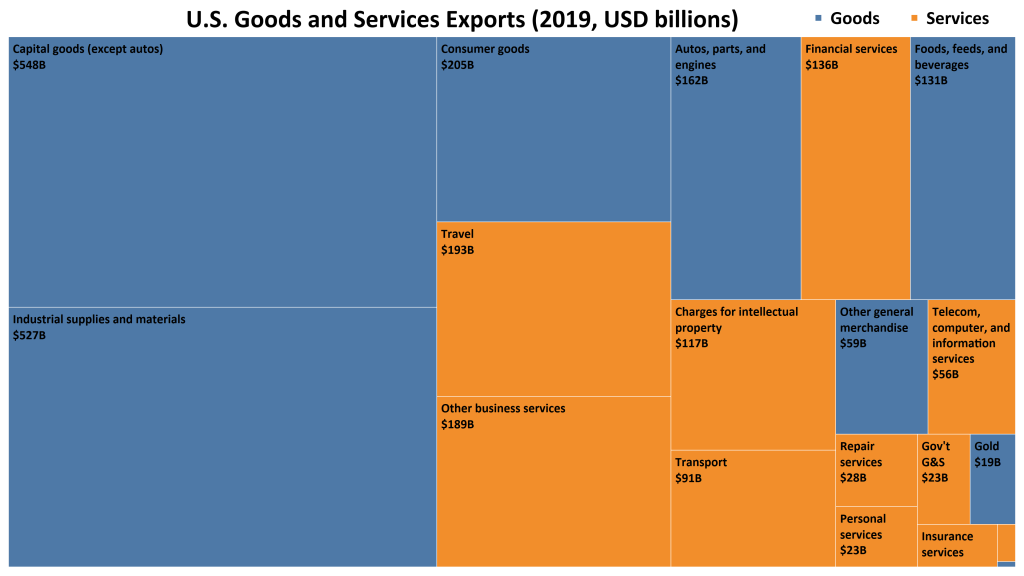 Tree map comparing the values of different U.S. goods and services exports, with capital goods and industrial supplies holding the largest portions.