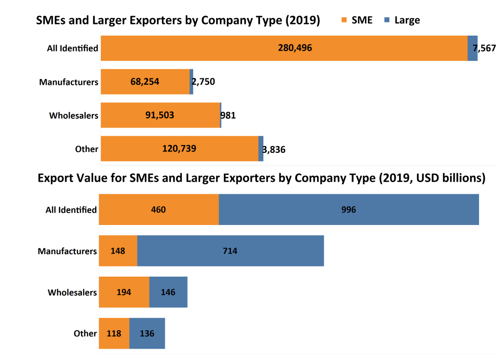 Bar charts showing SMEs and large exporters by company type. Their values in 2019 were $288,063 and the exporters exported $1,455 billion.