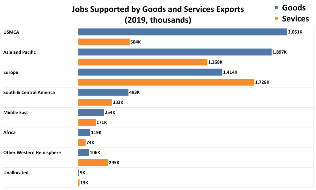 Bar graph with jobs supported by goods and services divided by region in 2019. USMCA supported the highest number of goods-producing jobs where as exports to Europe supported the highest number of services jobs.