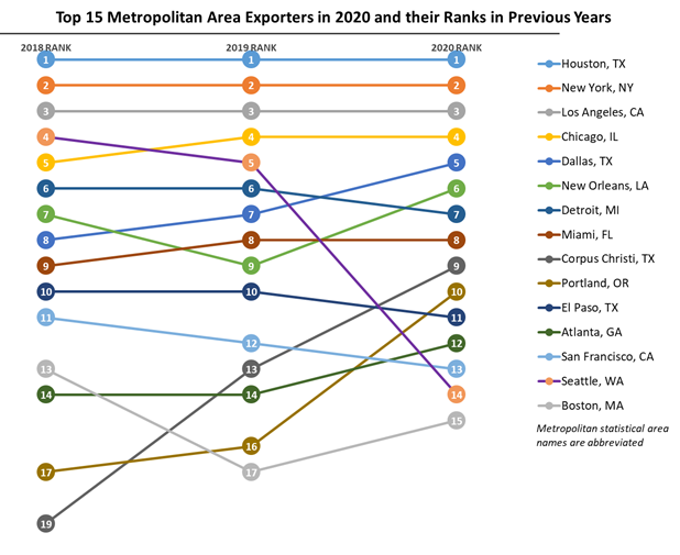 Figure 2 line graph shows the top 15 metropolitan area exporters in 2020 and their ranks in 2018 and 2019. Houston (TX), New York (NY), and Los Angeles (CA) maintained their ranks as the top three metropolitan area exporters from 2018 through 2020.